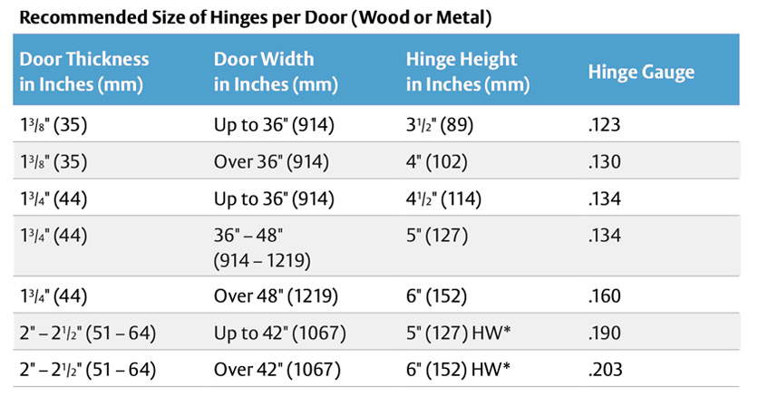 Recommended Size of Hinges per Door